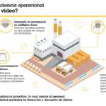 Tendencias de videovigilancia para proteger y mantener en funcionamiento las operaciones en ambientes críticos