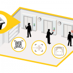 Controles de acceso sin contacto físico: una propuesta inteligente para la reapertura de los negocios